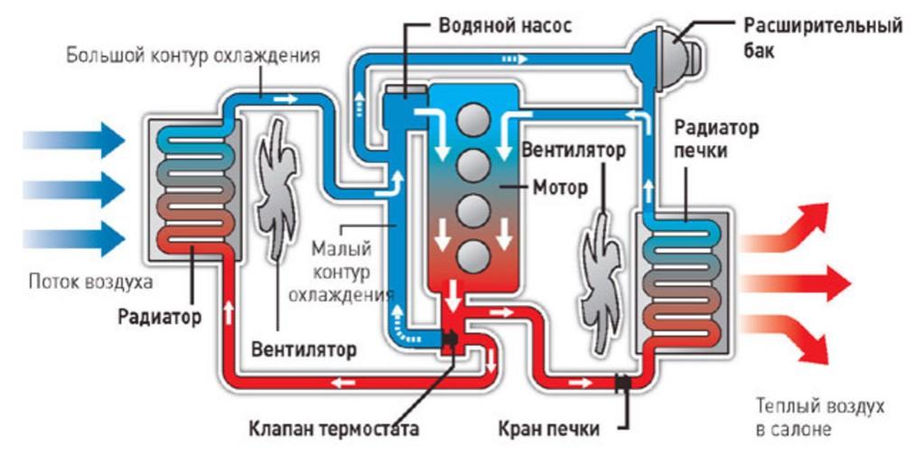 Схема устройства системы охлаждения