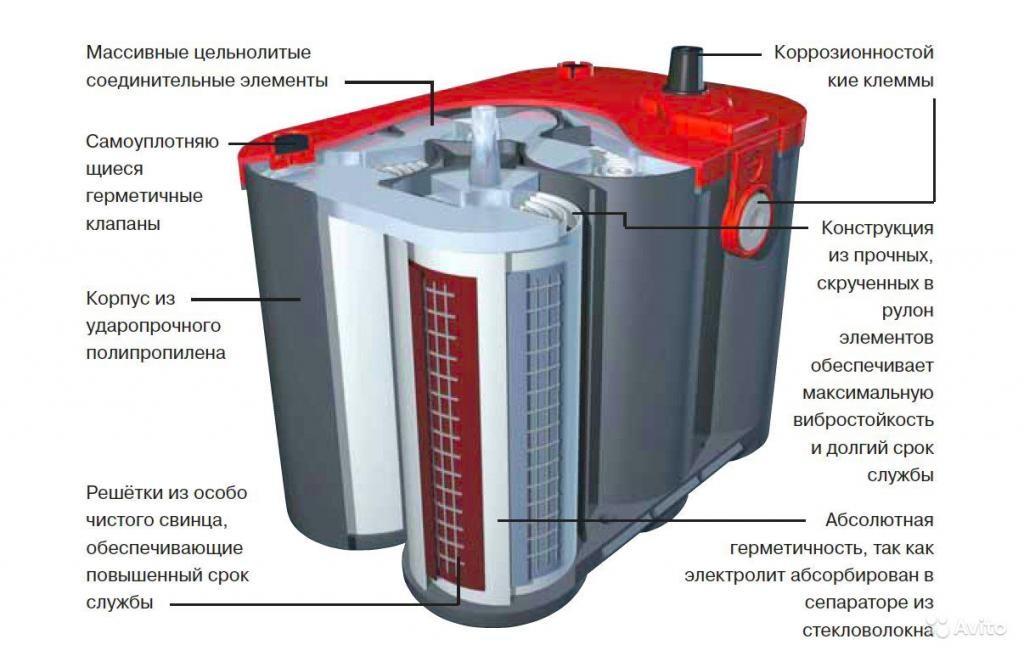 Устройство гелевых аккумуляторов